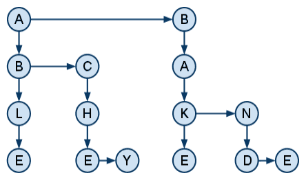 Visual representation of a word graph (or tree)