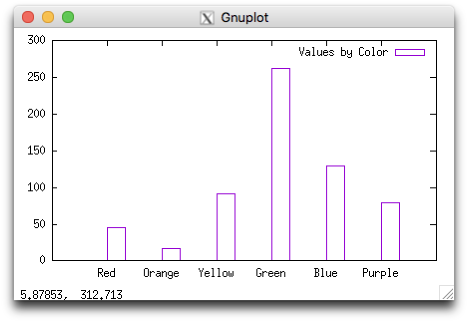 An example histogram displaying several vertical bars of different heights. In this example, the bars are hollow, defined by a purple outline.