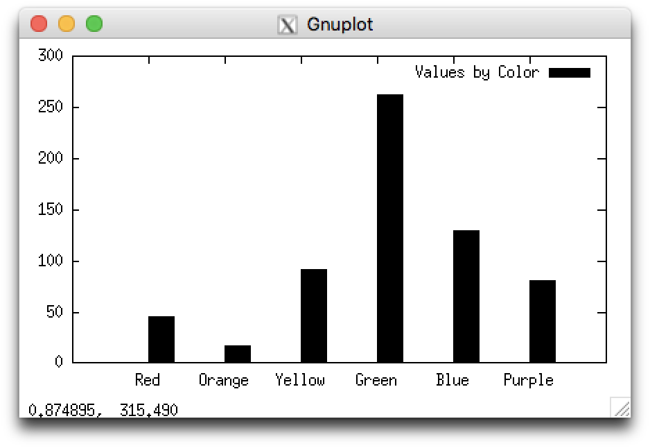 An example histogram showing several vertical bars of different heights. In this example, the bars are solid black.