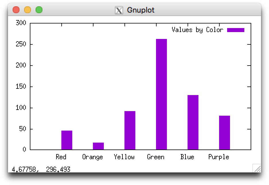 An example histogram showing several vertical bars of different heights. The bars are solid purple in this example.