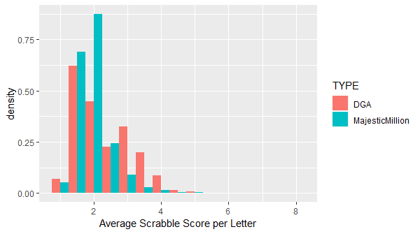 Histogram showing the relative frequencies of DGA and Majestic Million domains by average Scrabble score per character.