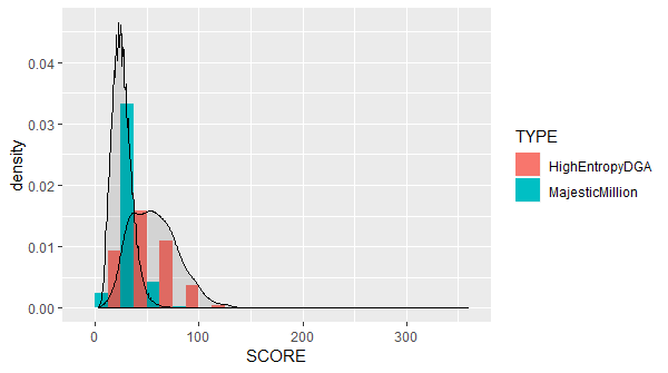 Histogram showing the relative frequencies of high-entropy DGA and Majestic Million domains by Scrabble score.